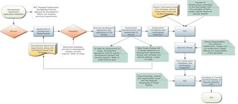 and development process flowchart and development process flowchart