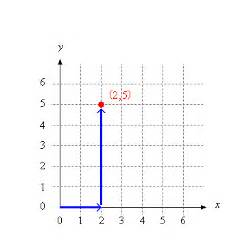 mathsteps grade 4 coordinate graphing what is it
