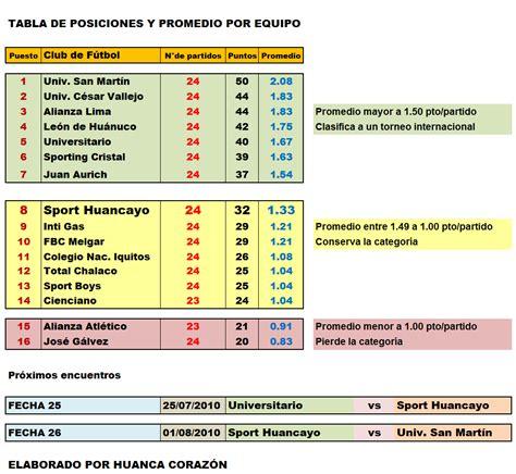 tabla de posiciones del ceonato de futbol colombiano 2016 tabla de posiciones 2010 ceonato ecuatoriano de futbol 2da