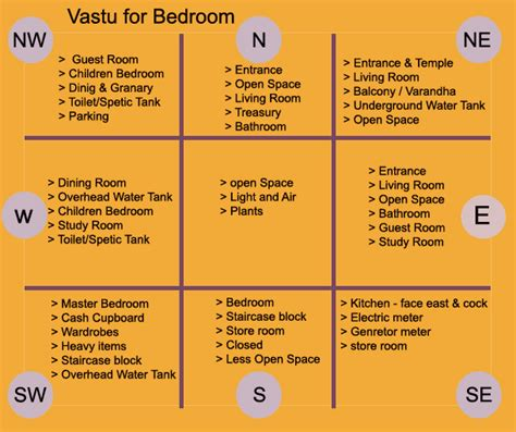 vastu for master bedroom vastu for bedroom vastu tips for bedroom vastu for