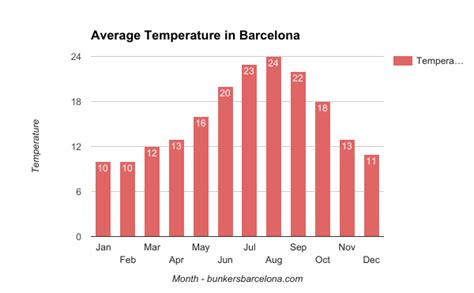 barcelona yearly weather the weather in barcelona is off the charts bunkers barcelona