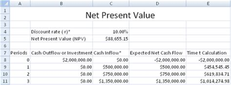 Npv Excel Template Calendar Template Excel Present Value Calculator Excel Template