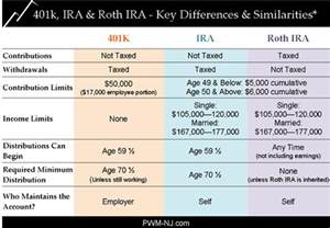 Difference between ira and roth ira