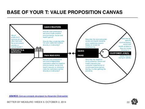 airbnb value proposition better by measure what s material
