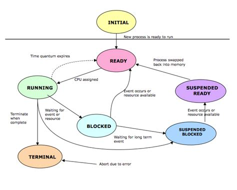 process states in operating system with diagrams gallery computer operating system diagram