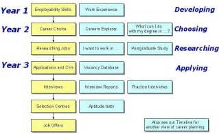 career planning flowchart