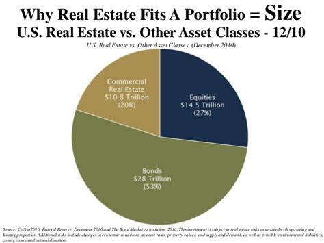 Mba In Finance Real Estate by Commercial Real Estate Market Cycles How They Affect Your