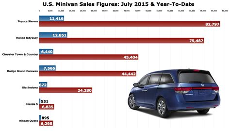 sales of toyota july 2015 sales archives the truth about cars