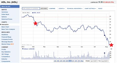 aol stock history chart aol stock market charts free and more pay for recycling