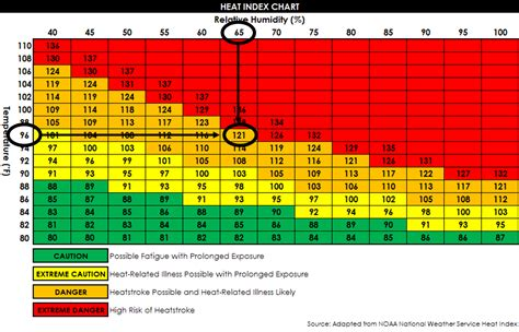 Comfort Index Chart by Heat Stress Monitoring Ohsa Occupational Health Services