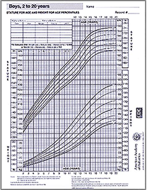 gastroenterology and clinical nutrition growth charts growth chart boys 2 20 years aap