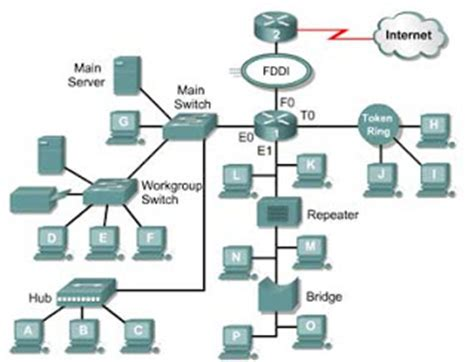 cara membuat jaringan lan lengkap topologi jaringan komputer lengkap dengan gambar share