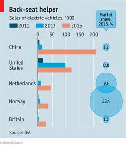 China Electric Vehicles Sales 2015 Electric Cars In China Charging Ahead Australian