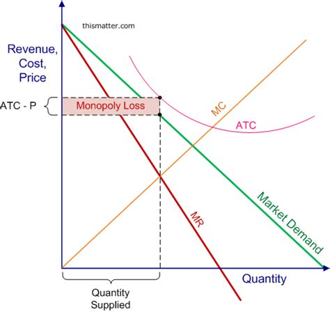 losing diagram monopoly demand revenue and costs price