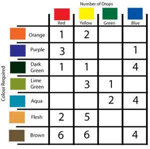 food color combinations food coloring chart it s the icing on the cake