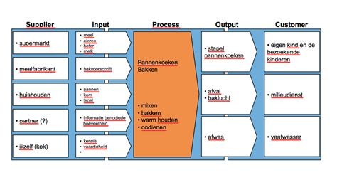 sipoc diagram visio sipoc diagram visio best free home design idea