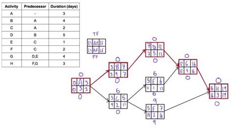 project management aon diagram exle determine total float free float aka quot slack quot of