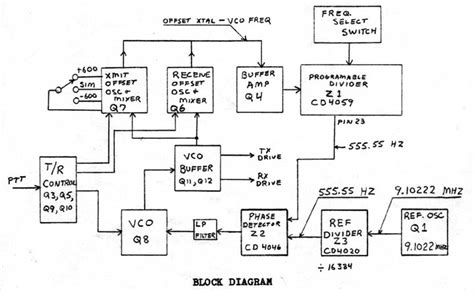 block diagram of frequency synthesizer ht220 frequency synthesizer