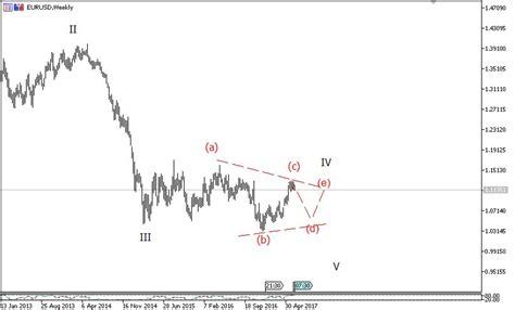 elliott wave analysis big corrective pattern on eurusd 21 june eur usd elliott wave analysis 700 pips setup
