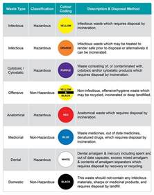 color for health colour coding of healthcare waste by initial waste