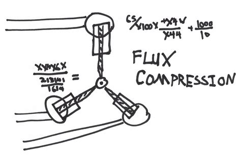 flux capacitor drawing the future of product management and lean ux