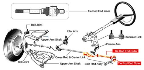 Idle Arm Mitsubishi L200 Single Or Strada Up steering suspension diagrams one and his mustang