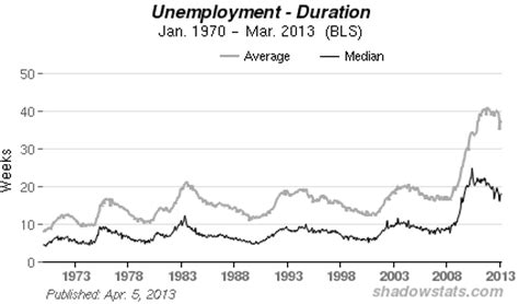 what is the average length of unemployment in the us unemployment duration