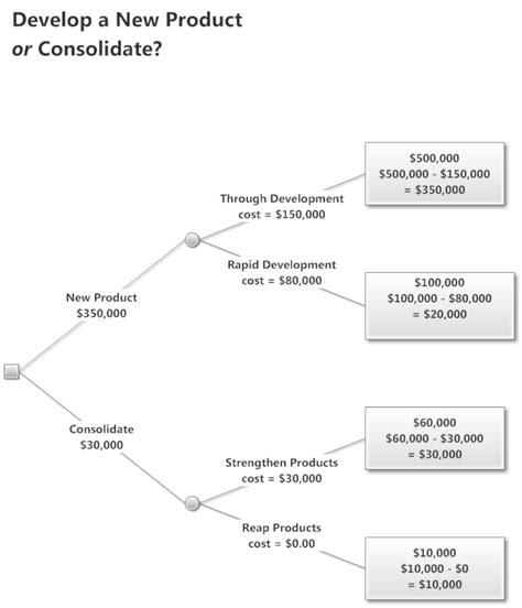 decision tree software free decision tree templates