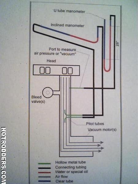 flow bench plans britishv8 forum re homemade flow bench vs superflow etc