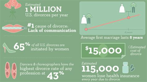 texas divorce facts texas divorce source statistics the influence of divorce on learning