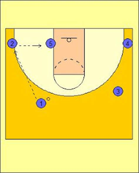 bo ryan swing offense x s o s of basketball utah jazz 4 out 1 in motion offense