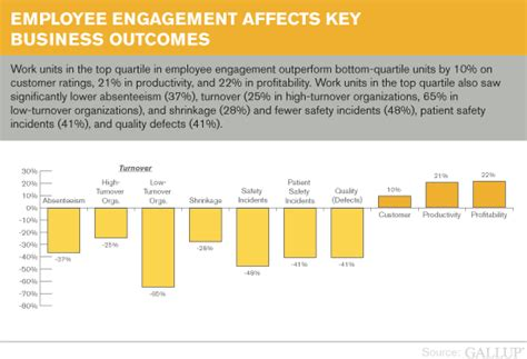 Sample Resume Objectives For Higher Education by How Employee Engagement Drives Growth