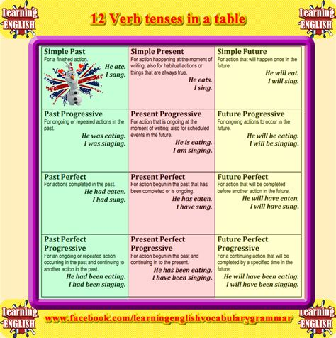 grammar tenses table 12 verb tenses with meanings and exles table