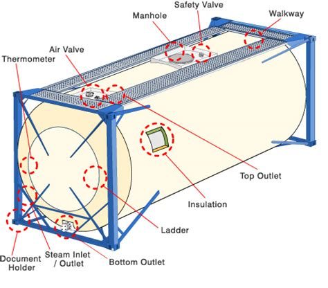 tank container specifications universal tank container a tank container or tanktainer is an