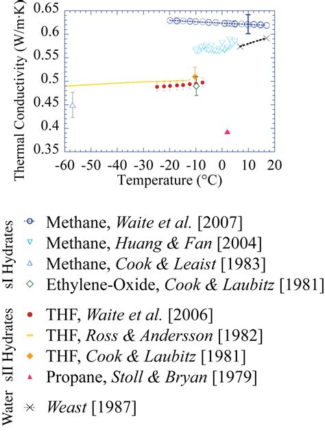 si unit of thermal resistance phase thermal property results si methane hydrate