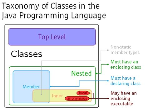 java tutorial nested classes quot 강이 quot 의 java 강좌 자바의 내부클래스 nested classes