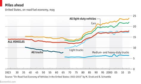 Mba Theory Of Consumption by Daily Chart Donald Plans To Roll Back Fuel Economy