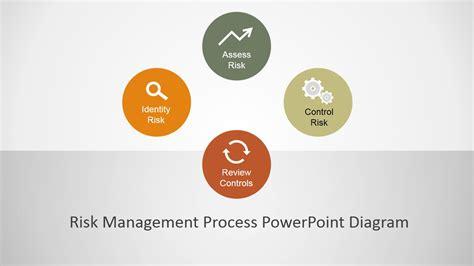 ppt templates for risk risk management process powerpoint diagram slidemodel