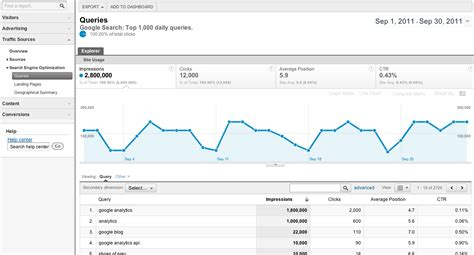 Webmaster Tools analytics shows webmaster tools data for seo