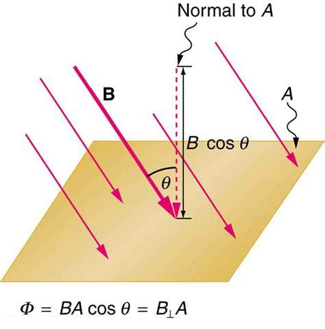 magnetic flux inductor formula college physics induced emf and magnetic flux voer