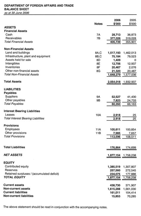 template for income statement and balance sheet dfat annual report 2005 2006 financial statements