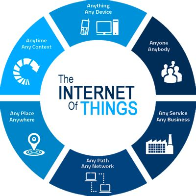 Build Custom Home Online by Intersog Internet Of Things Iot Software Development