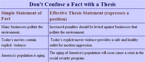 how to make a clear thesis statement effective thesis statements