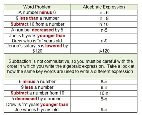 discussion on translating word problems into algebraic