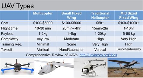 Price Of Humanitarianism by Uavs In Humanitarian Response The Advantages Of Open