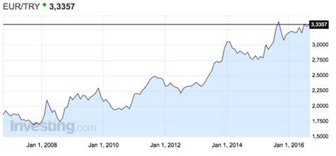 eur try grafi i investing com un buon momento per investire in lira turca idea