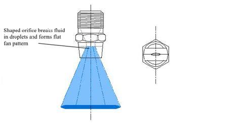 flat fan nozzle spray pattern shaped orifice fan nozzles