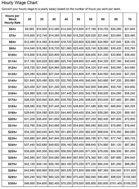 hourly wage vs salary mood chart printable sle hourly wage chart template