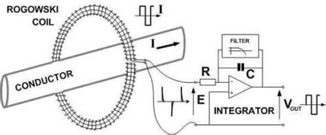 integrator circuit for rogowski coil integrator circuit for rogowski coil 28 images rogowski coil rope like current sensor