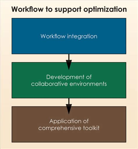 workflow optimization no more silos drilling optimization requires integrated